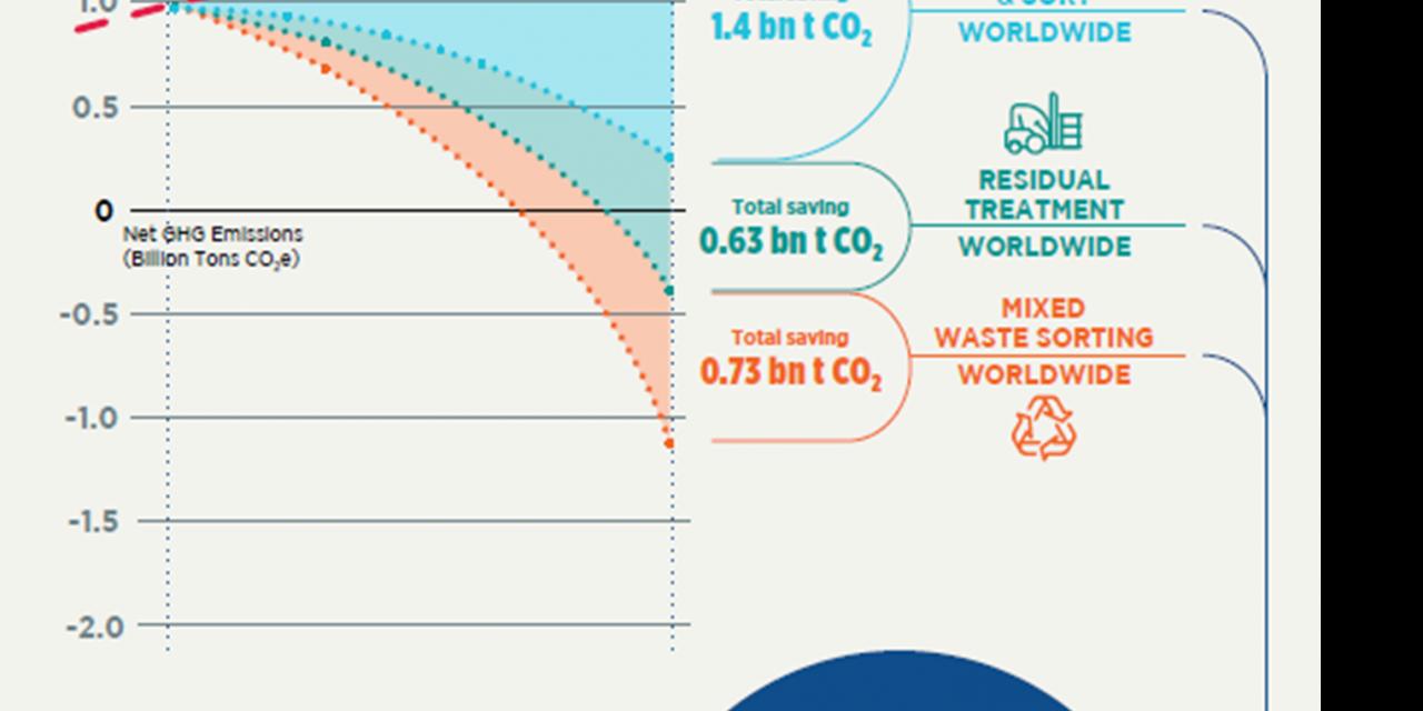 La gestion des déchets contribue à la protection du climat